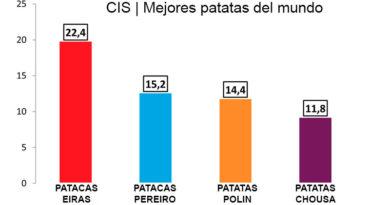 Tras décadas de dudas, una encuesta del CIS confirma que las patatas Pereiro no son 'as mellores do mundo enteiro'